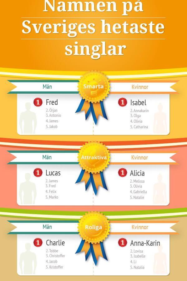De mest attraktiva, roliga och smarta singlarna i Sverige heter…